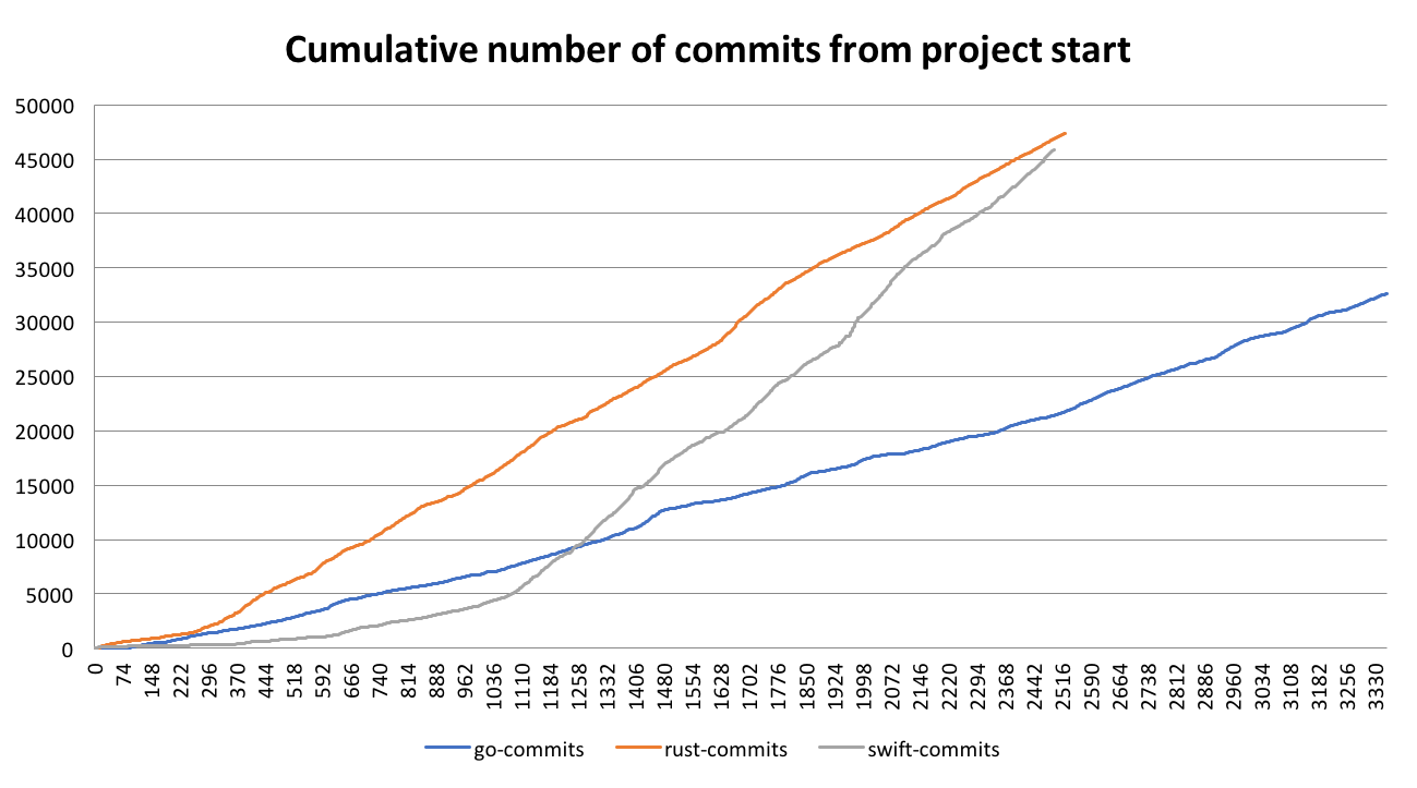 Commits over time
